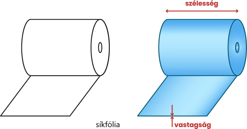 síkfólia